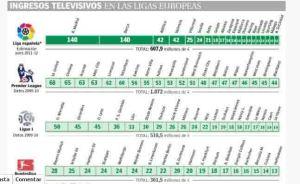 ingresos-television-futbol